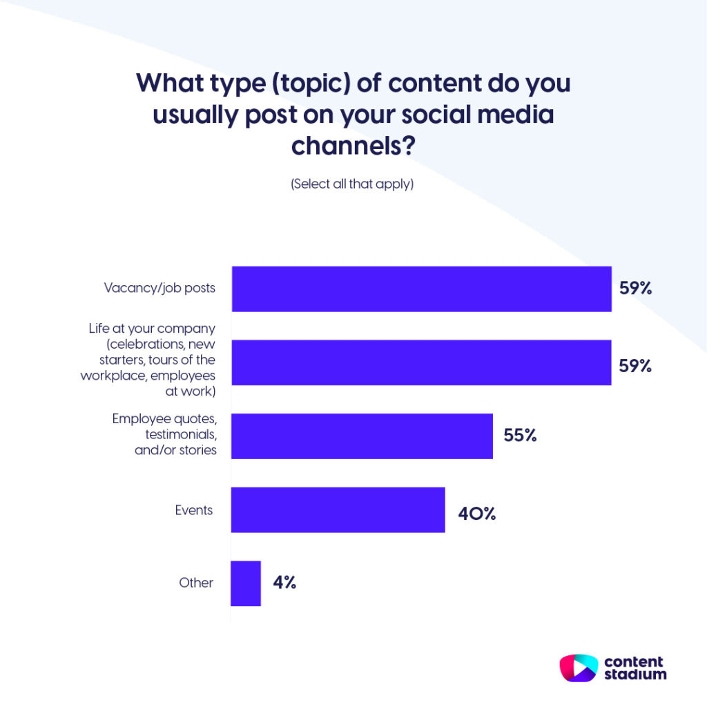 Employer branding statistics showing that 59% of social media content is about vacancy posts and life at the company.