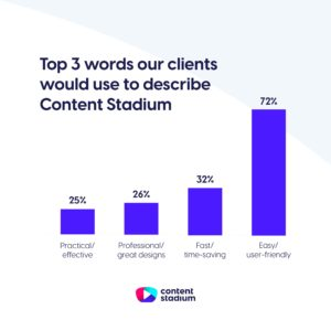 Statistics showing that 72% of clients describe Content Stadium as easy and user-friendly