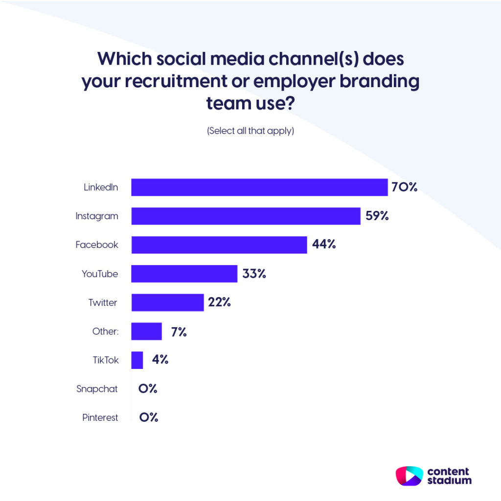 Employer branding statistics showing that 70% of teams use LinkedIn and 59% use Instagram.