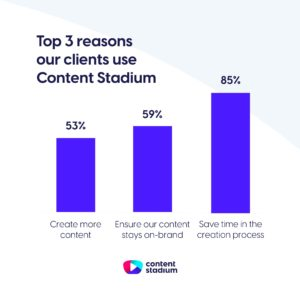 Statistics showing that 85% of clients use content stadium because it save time in the creation process