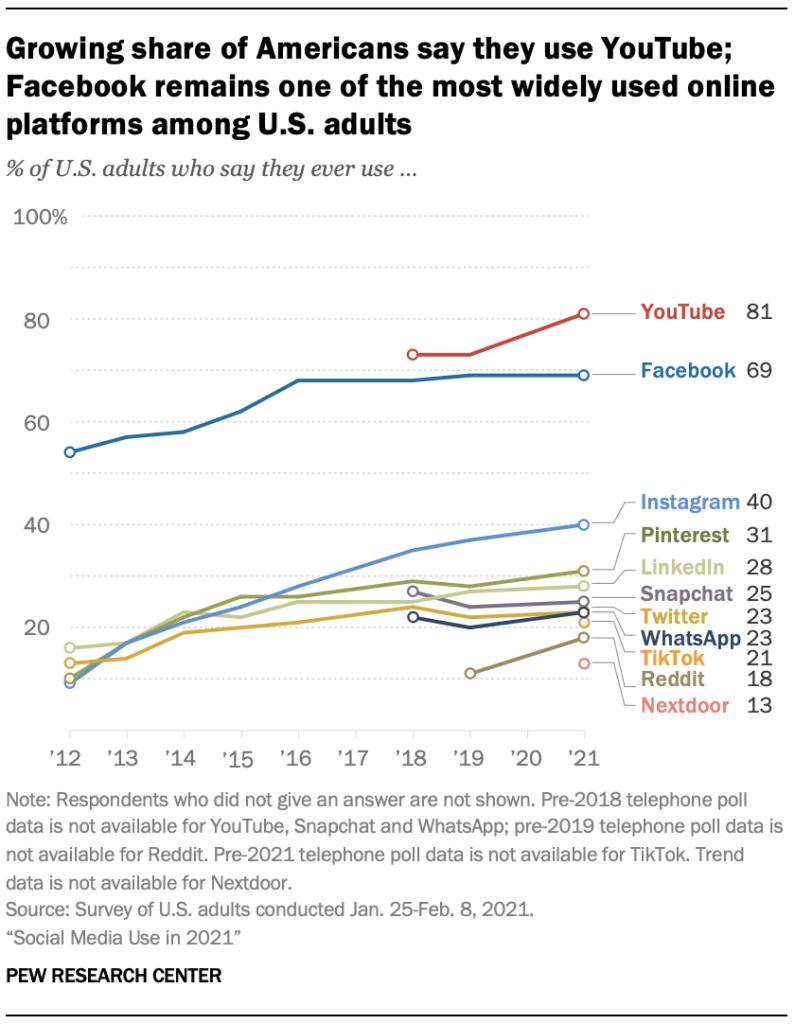 Graph of social media use in 2021