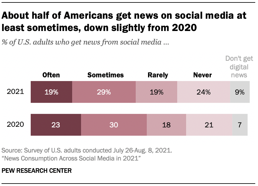 Graph of the Pew Research social media news consumption report findings